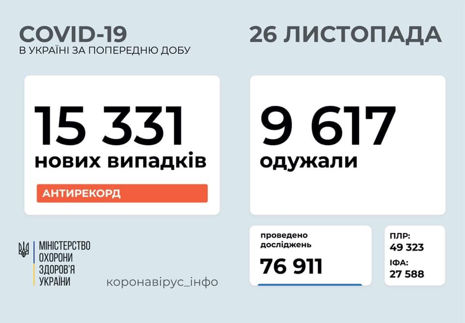 В Україні зафіксовано новий антирекорд по кількості хворих на коронавірус