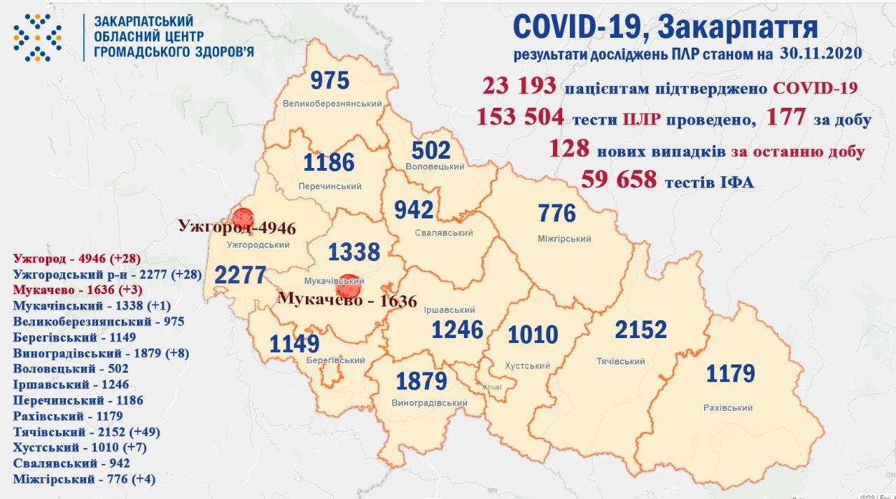 У Закарпатті за добу понад сотня нових хворих на коронавірус