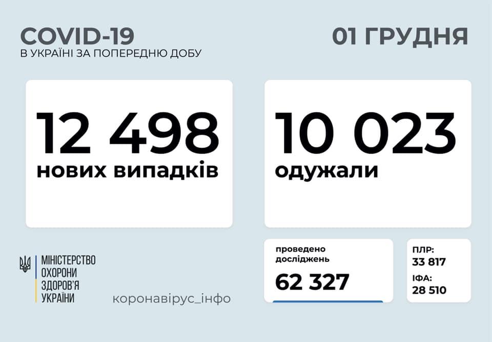 За минулу добу в Україні виявили понад 12 тисяч нових хворих на коронавірус