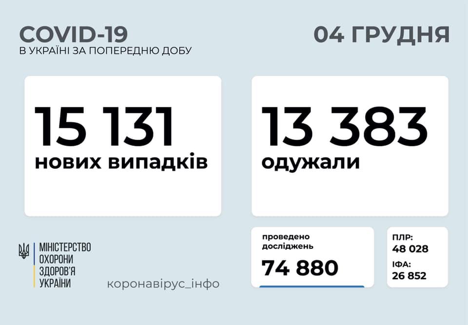Коронавірус в Україні: статистика на 4 грудня