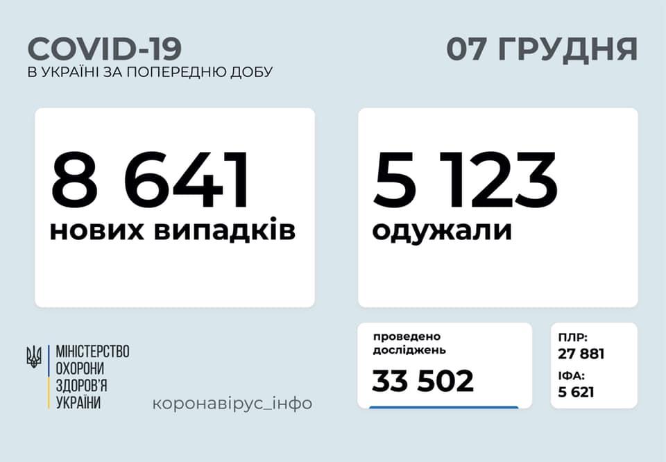 Озвучено число захворілих на коронавірус українців за минулу добу