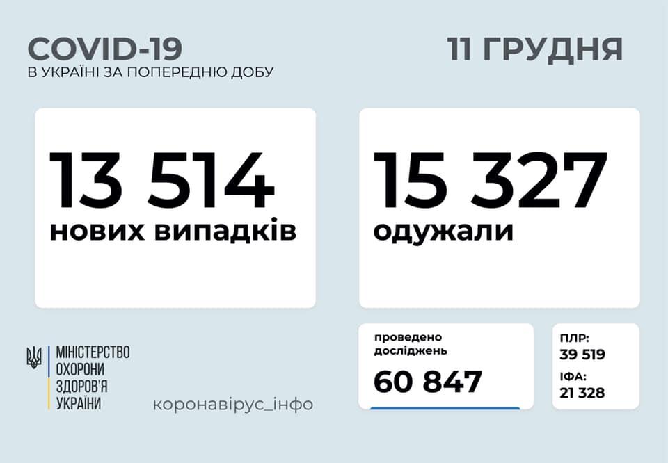 В Україні за добу від коронавірусу померли дуже багато людей