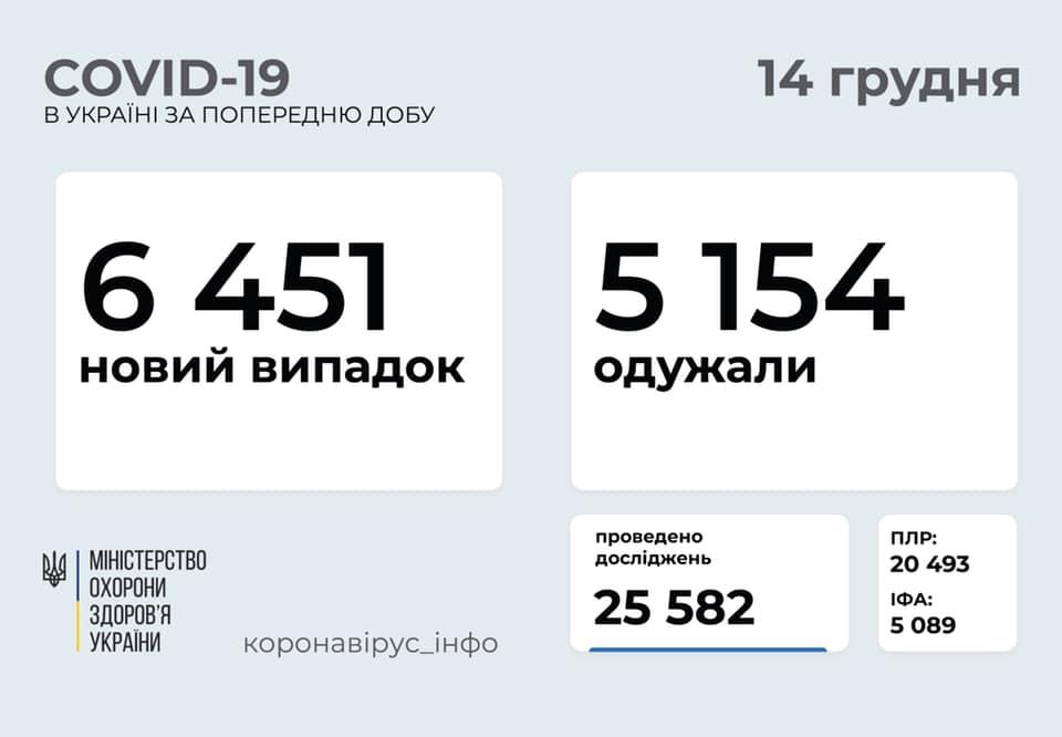 В Україні зафіксовано різке падіння кількості хворих на коронавірус