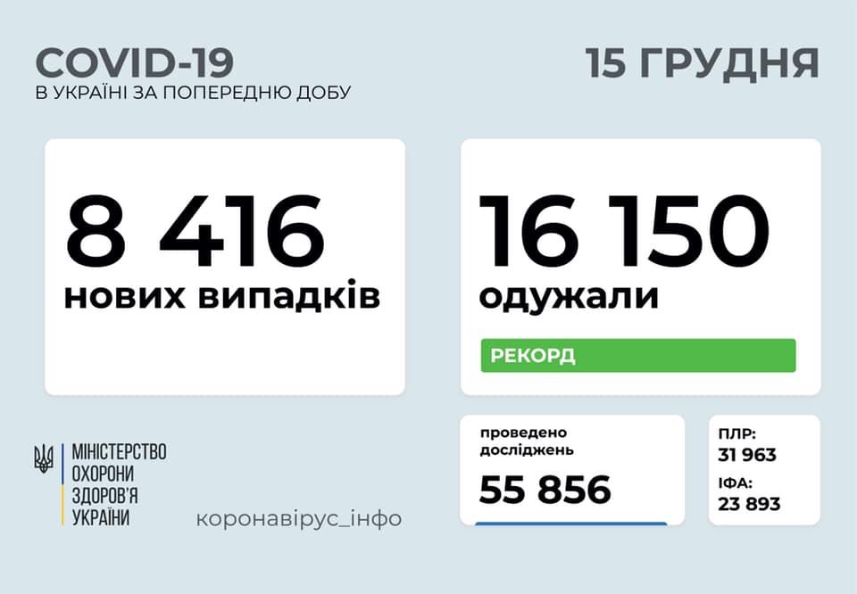 В Україні від коронавірісу вилікувалась рекордна кількість людей