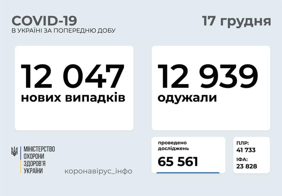 Ситуація із коронавірусом: в Україні за добу майже однакова кількість захворілих та виздоровілих