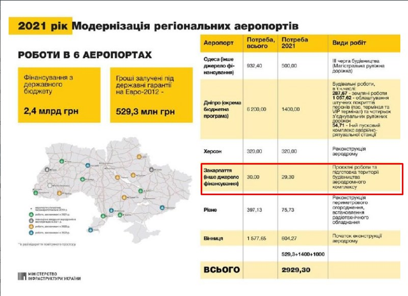 30 мільйонів гривень виділять у 2021 році на проєктування нового аеропорту в Закарпатті
