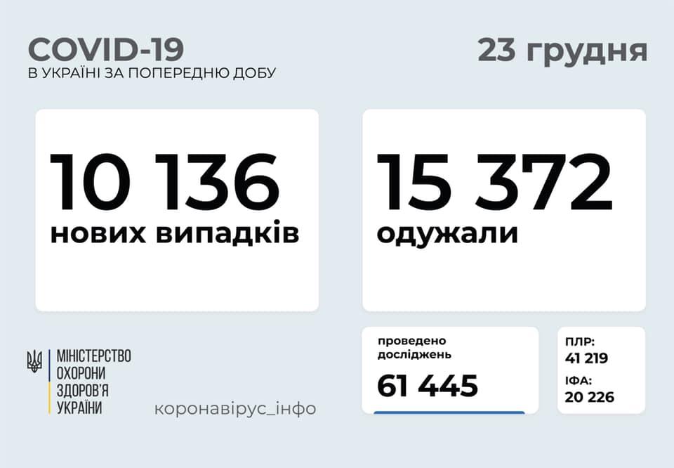 В Україні кілька днів підряд зростає кількість хворих на коронавірус