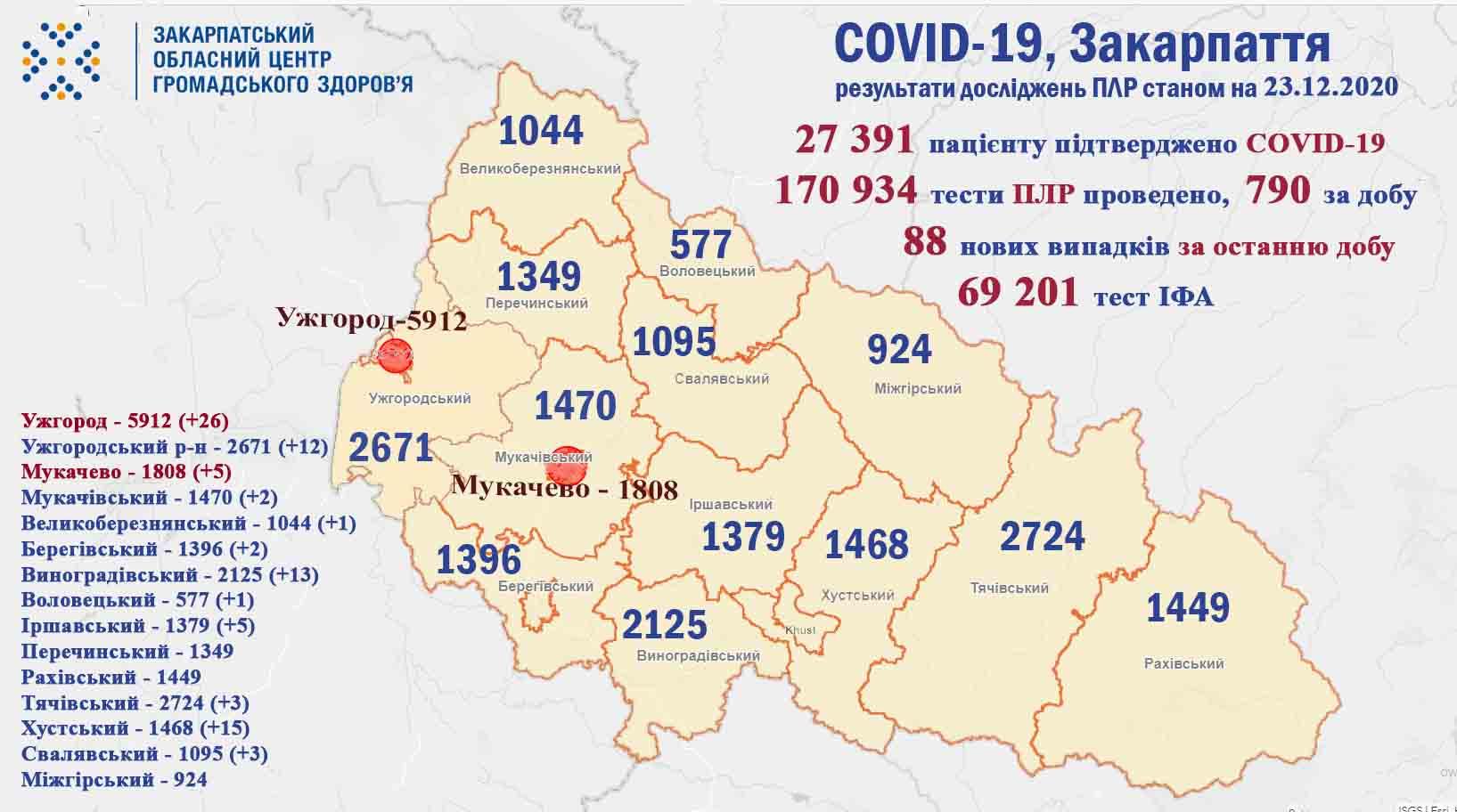 Коронавірус у Закарпатті: оновлена статистика