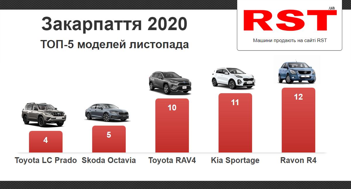 Закарпатці у листопаді витратили на нові автомобілі 2,5 млн доларів