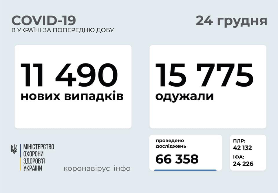 В Україні загалом вже понад 1 мільйон людей захворіли на коронавірус