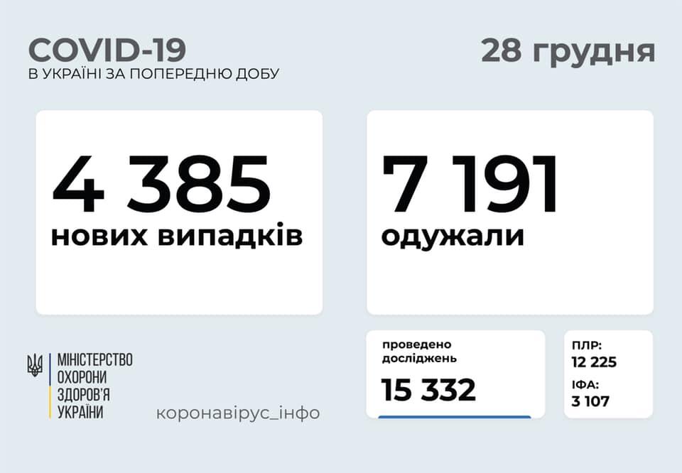 Мало тестувань і порівняно невелика кількість хворих: статистика коронавірусу в Україні