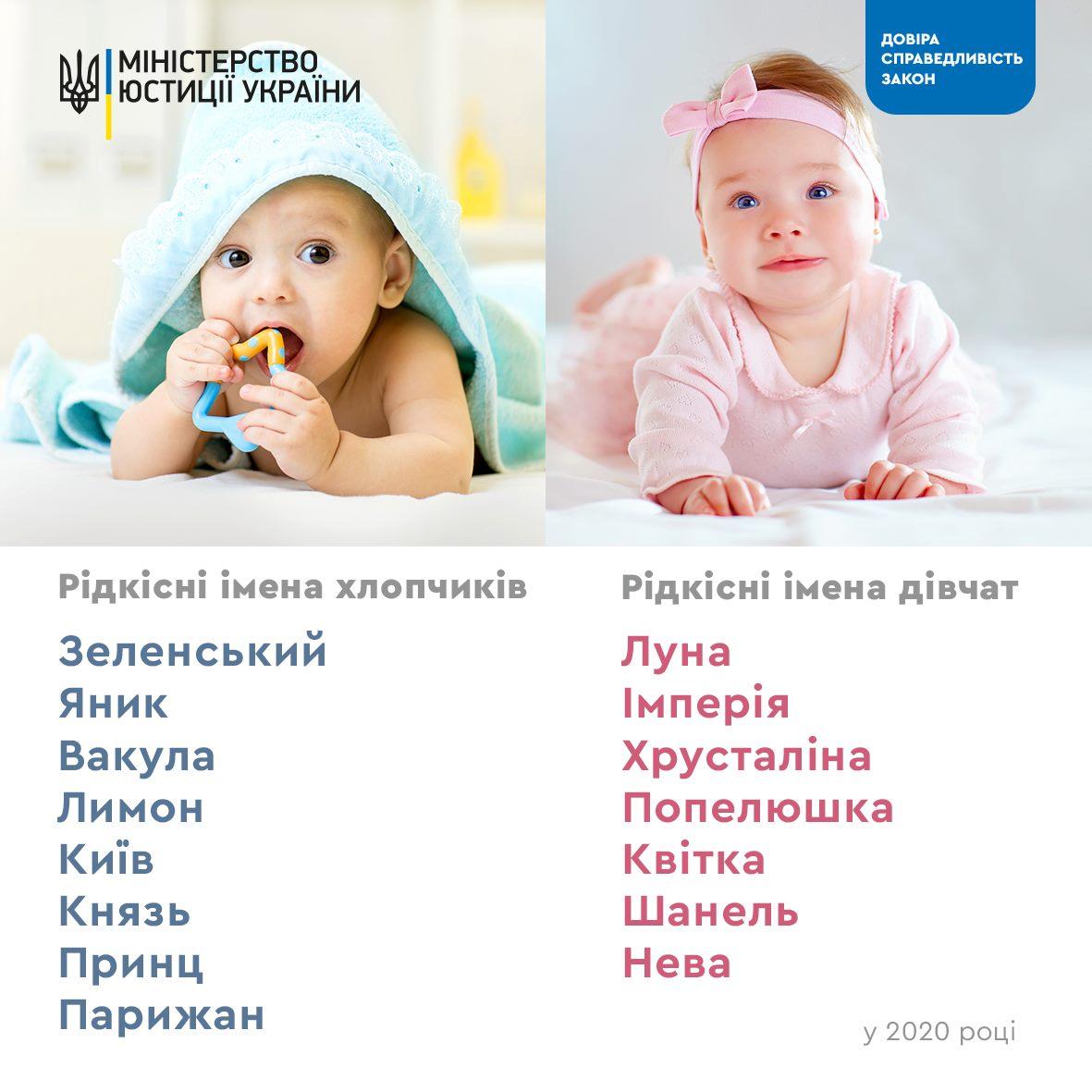 Зеленський, Яник, Лимон: Мін'юст назвав найоригінальніші імена 2020 року
