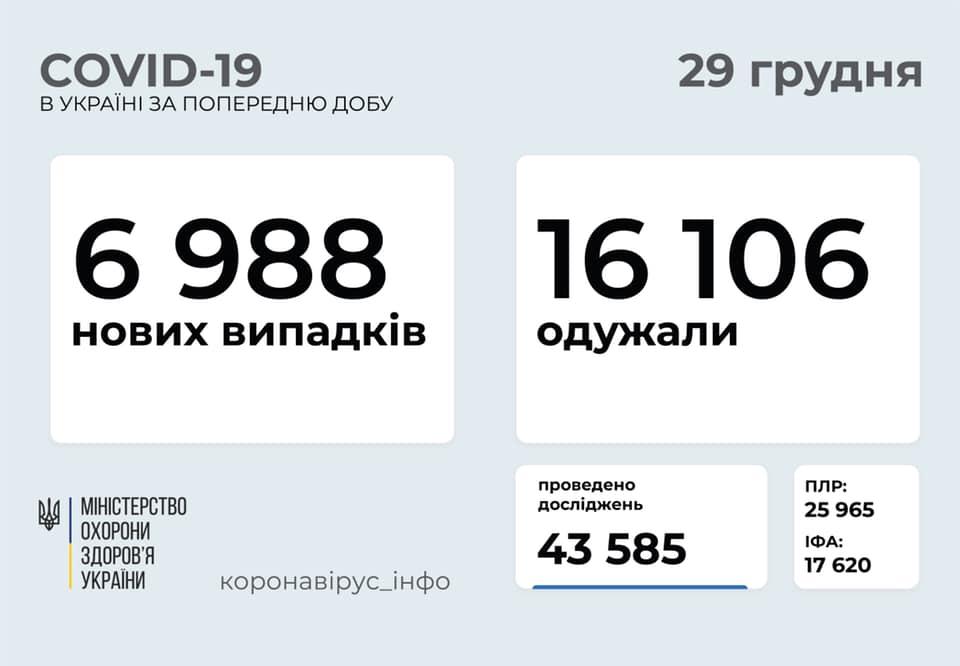 МОЗ оприлюднило оновлену статистику стосовно коронавірусу в Україні за добу