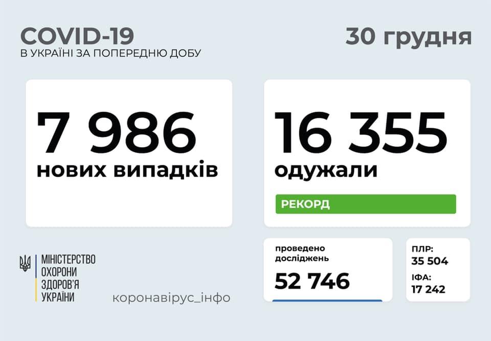 В Україні рекордно багато людей, які вилікувались від коронавірусу