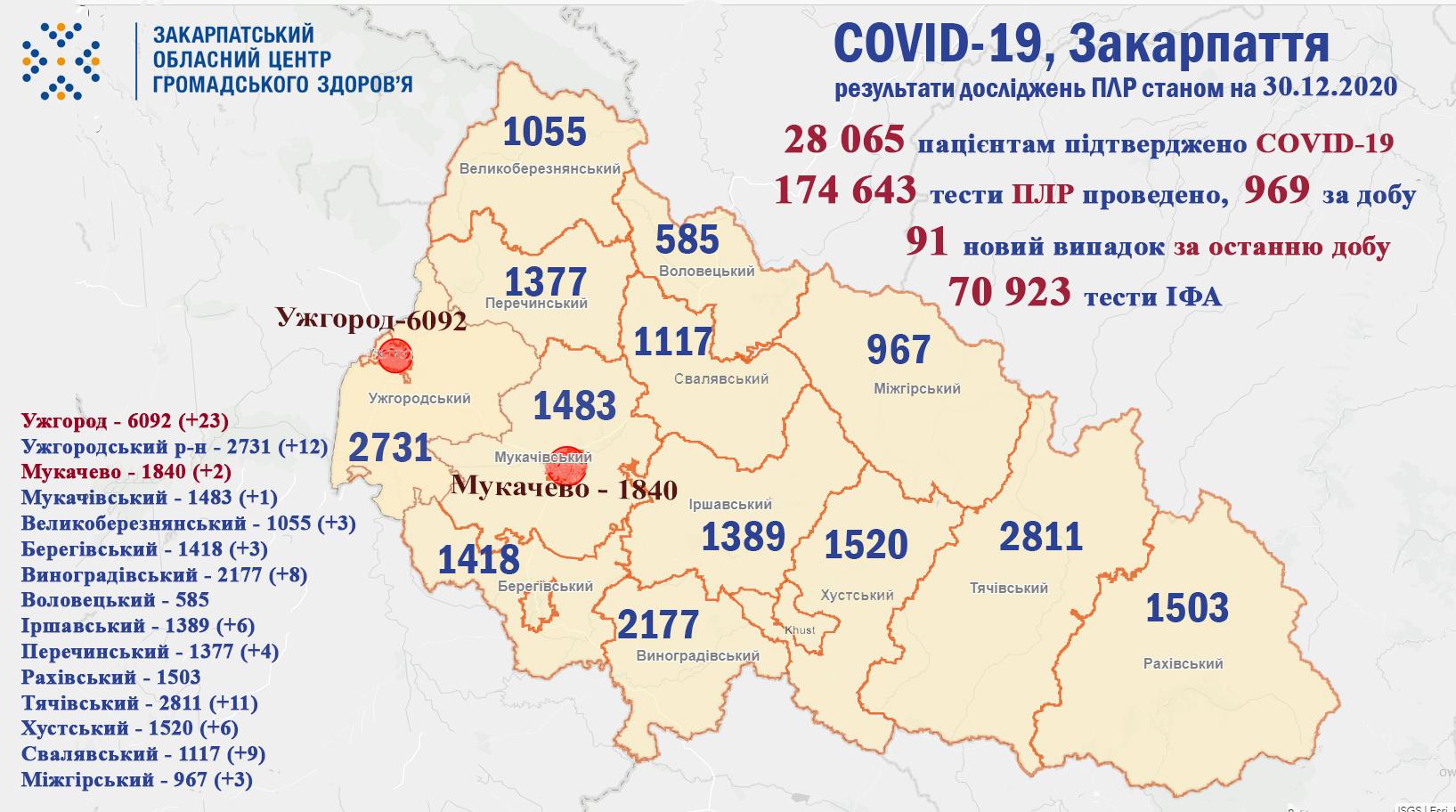 Озвучена кількість хворих на коронавірус у Закарпатті за минулу добу