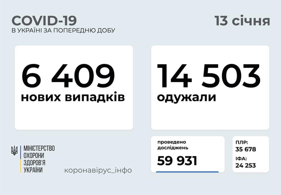 Опубліковано оновлену статистику, скільки людей в Україні захворіли на COVID-19