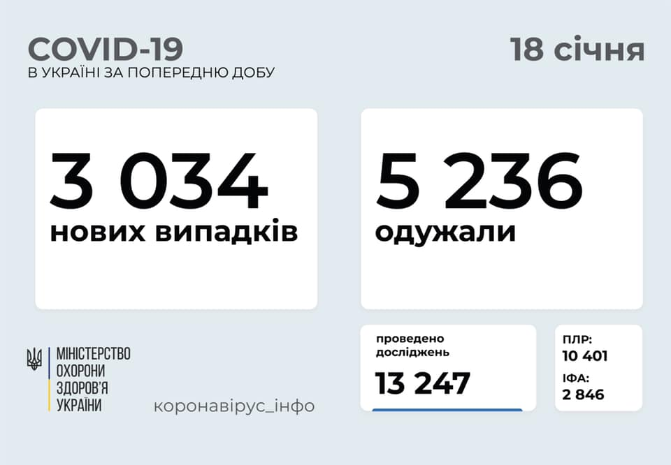 В Україні зафіксована незвично мала кількість хворих на коронавірус за добу