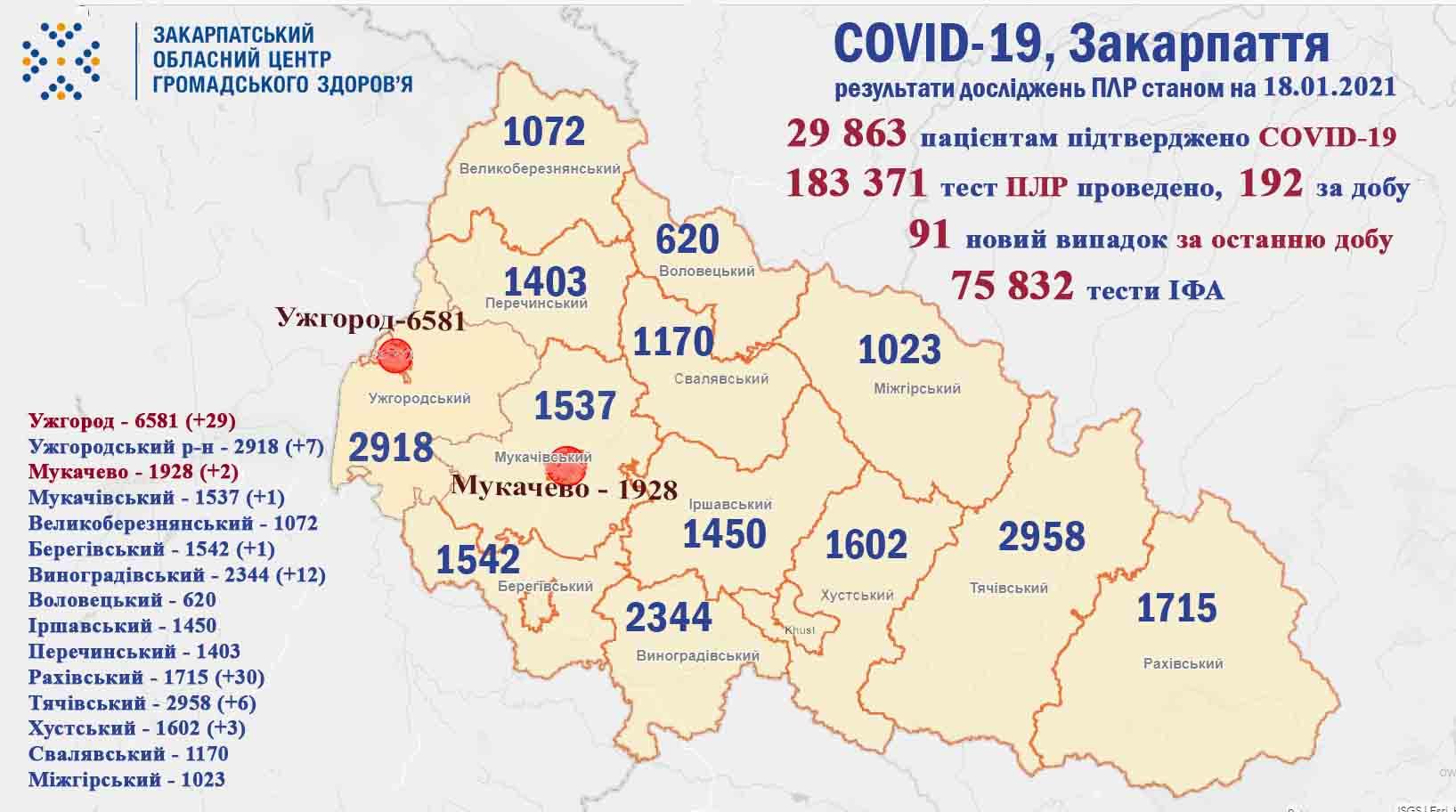 Ситуація щодо COVID-19 на Закарпатті станом на 18 cічня