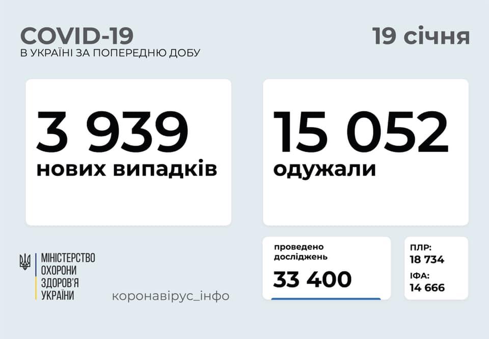 Оновлена статистика по коронавірусу в Україні