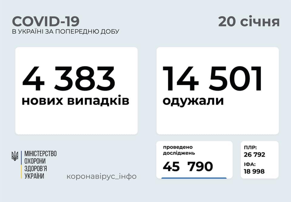 Скільки українців захворіли на коронавірус за минулу добу