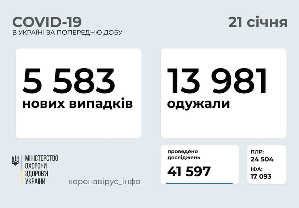 В Україні фіксують ріст кількості хворих на коронавірус