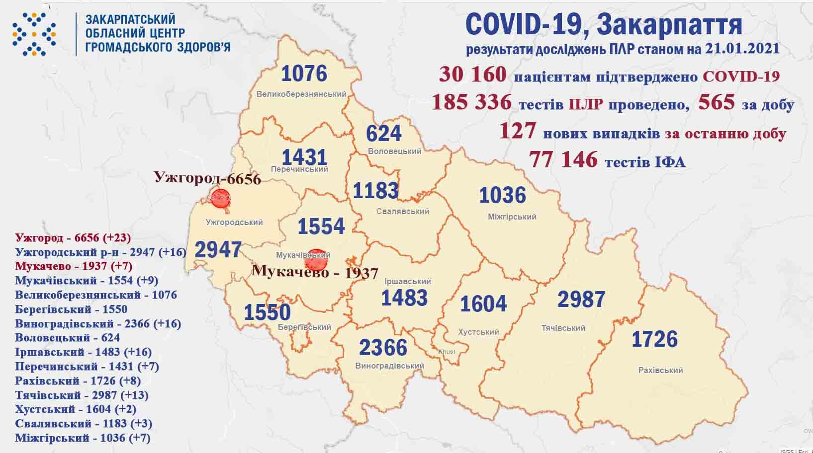 Оновлена статистика по коронавірусу у Закарпатті: скільки захворіли за минулу добу
