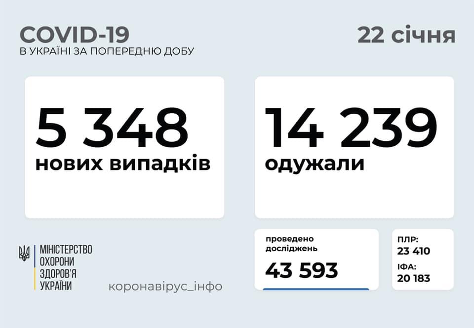 На коронавірус в Україні за останню добу захворіли понад 5 тисяч осіб