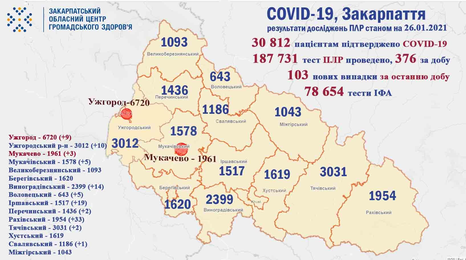 У Закарпатті виявлено понад сто нових хворих на коронавірус