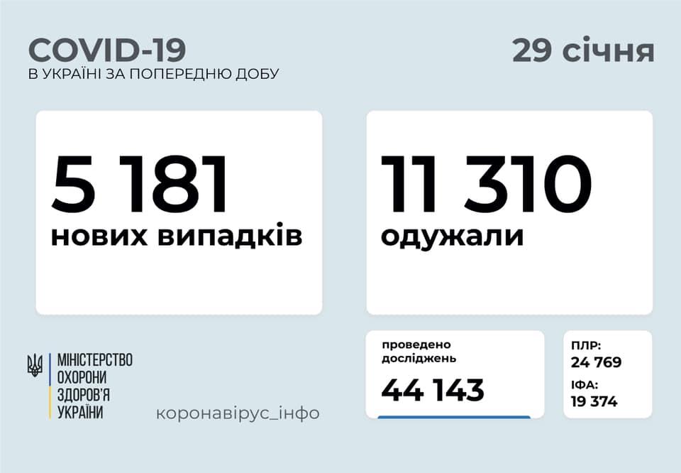 Де в Україні найбільше хворих на коронавірус за добу: оновлена статистика