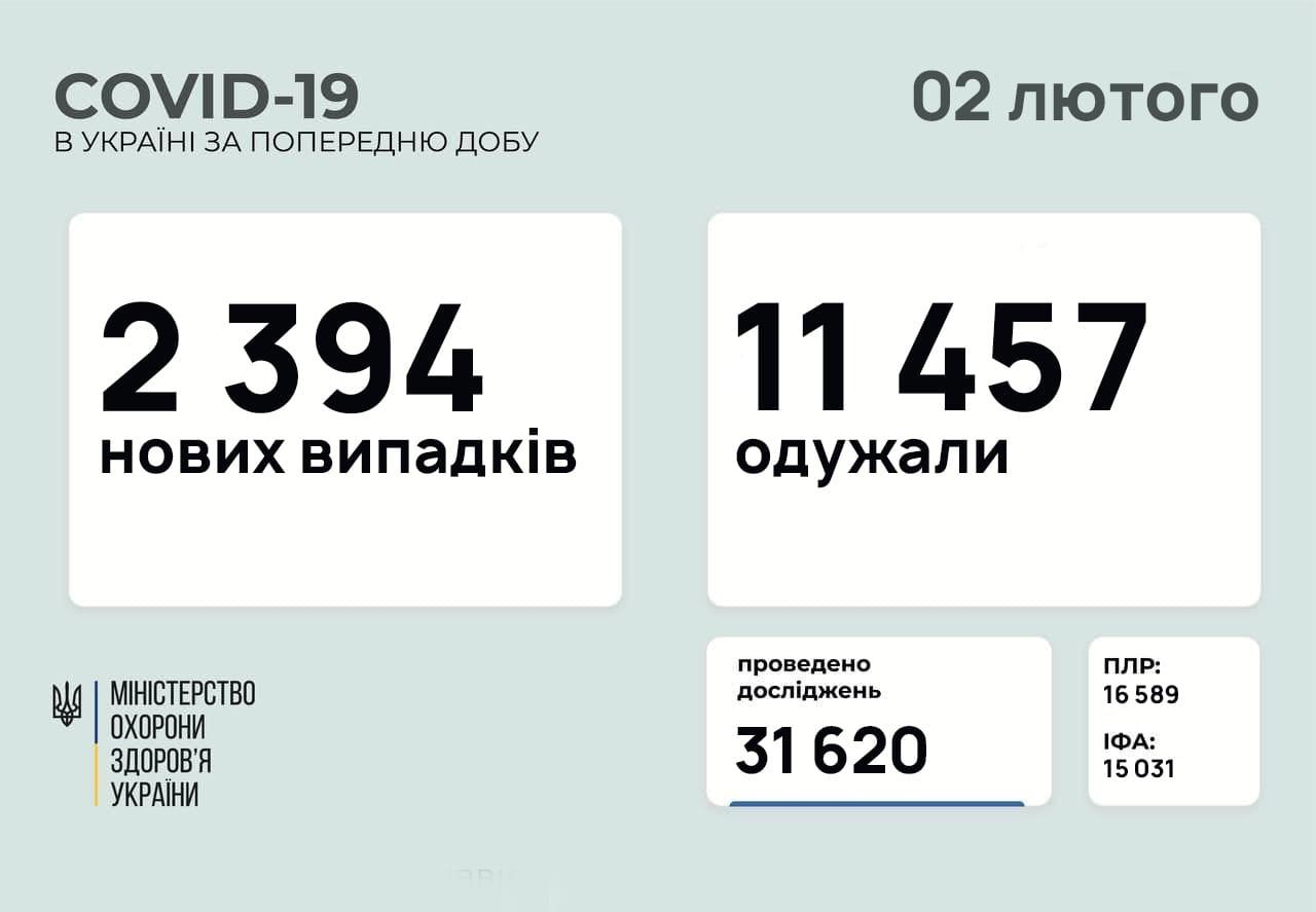 Озвучено нову кількість хворих на COVID-19 в Україні за добу
