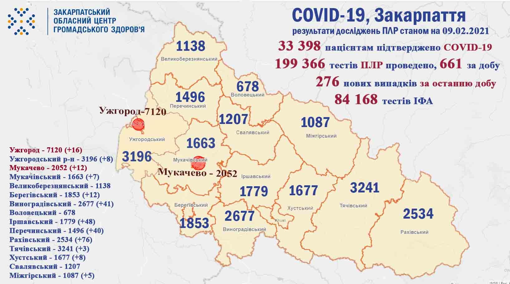 Закарпаття по темпу поширення коронавірусу вийшло на друге місце в Україні