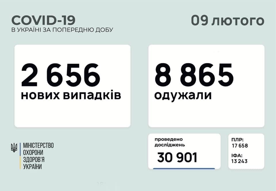 МОЗ оприлюднила статистику захворілих на коронавірус українців за добу