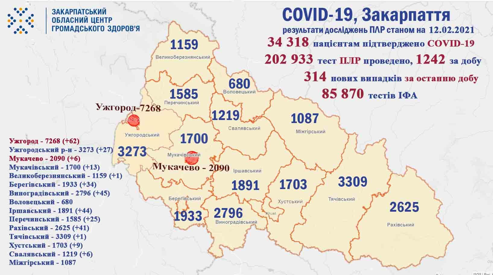 Кілька сотень хворих та четверо померлих: статистика COVID-19 на Закарпатті за добу