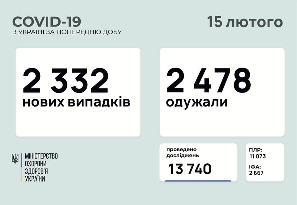 Коронавірус в Україні: статистика на 15 лютого