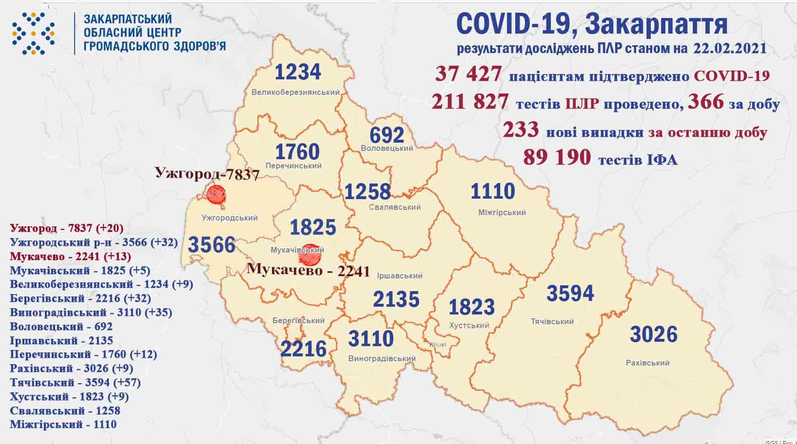 Коронавірус у Закарпатті, станом на 22 лютого: оновлена статистика