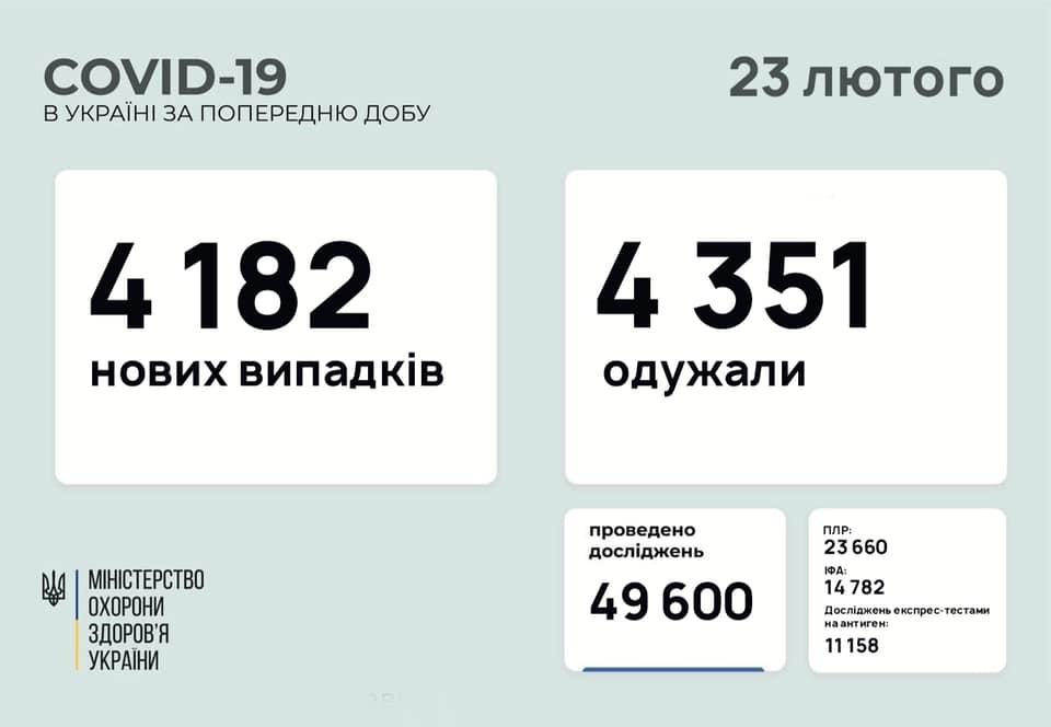 В Україні за добу зафіксовано понад 4 тисячі нових хворих на коронавірус