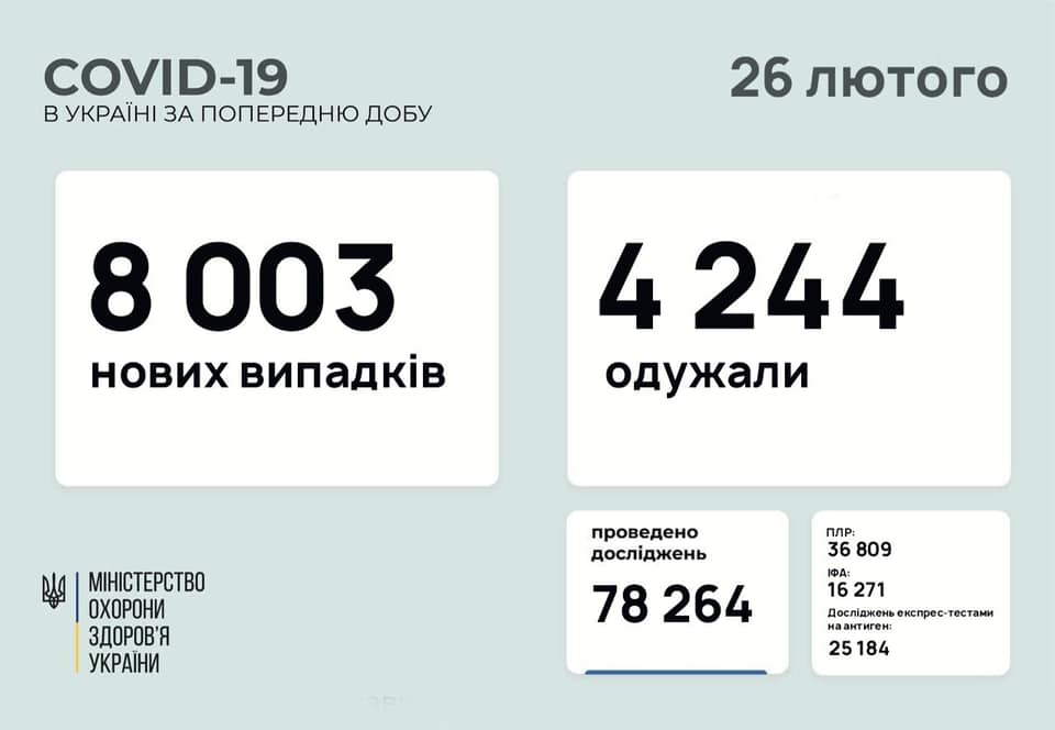 У кількох областях України зафіксовано високі показники захворювання на COVID-19