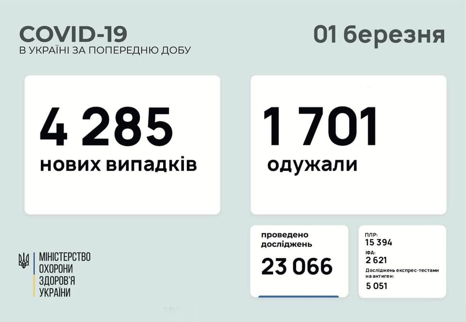 Відома кількість нових хворих на коронавірус в Україні за добу