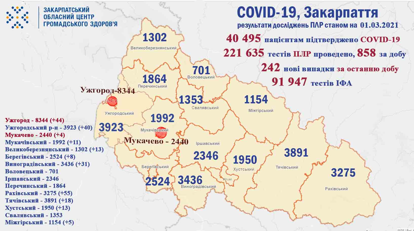 Скільки закарпатців захворіли на коронавірус в останній день зими та яка кількість померлих