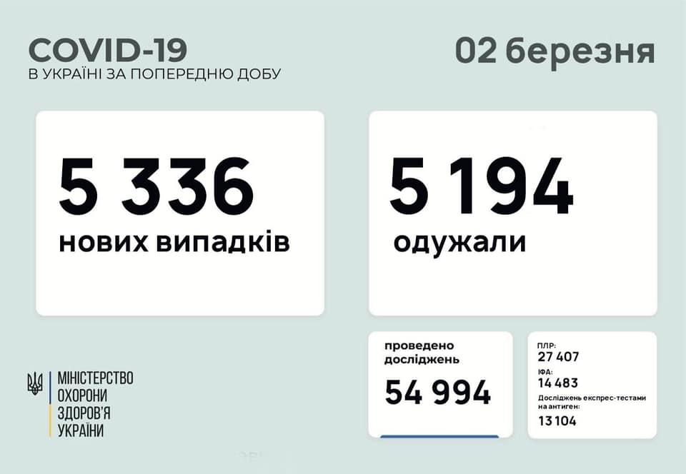 У кількох областях України зафіксовано велику кількість хворих на COVID-19
