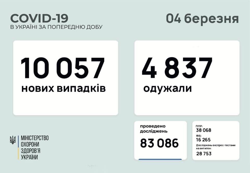 Коронавірус в Україні: статистика на 4 березня