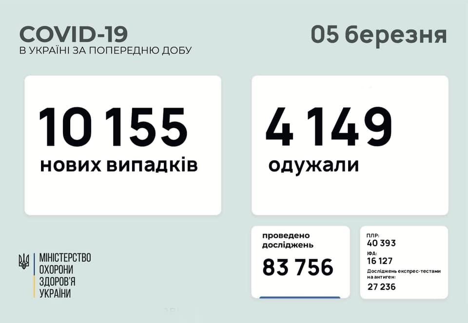 Коронавірус в Україні: дані на 5 березня