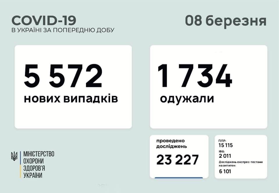 В Україні за добу на коронавірус захворіли понад 5,5 тисяч осіб