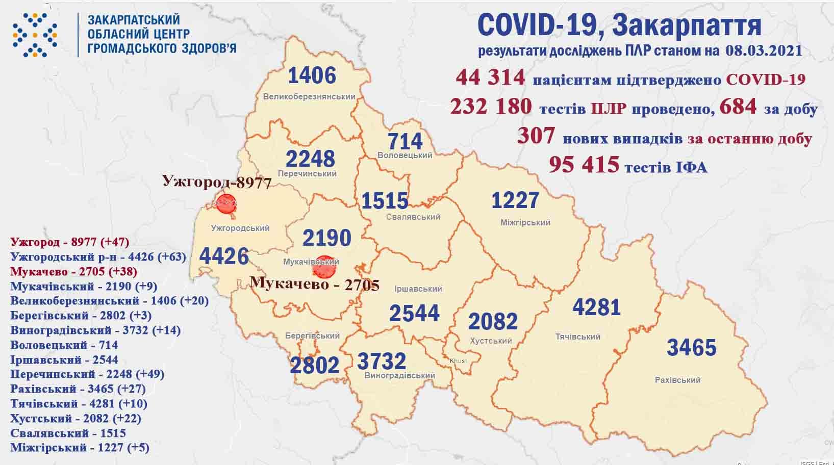 Оновлена статистика по COVID-19: відомо, скільки за добу захворіло та померло закарпатців