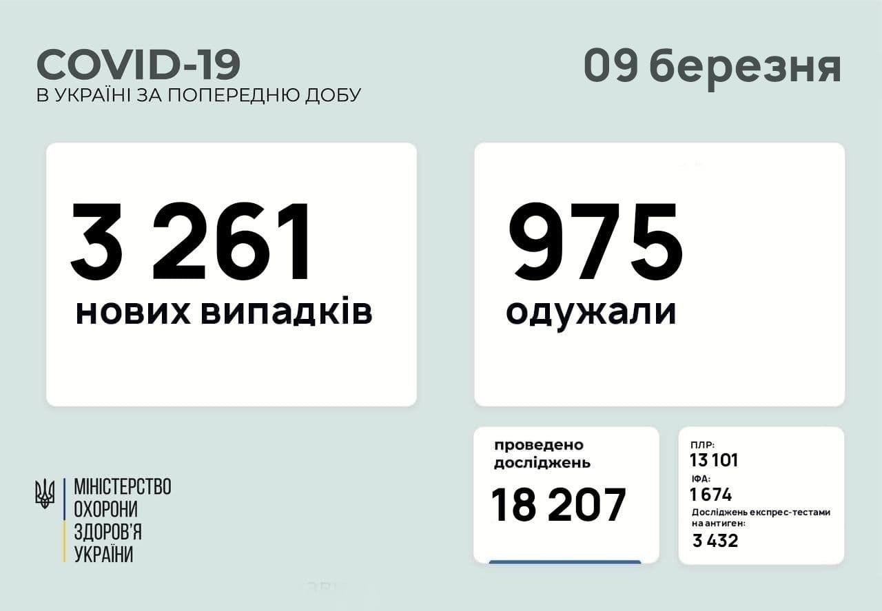 В Україні зменшилась кількість хворих за добу, але і тестів зробили менше