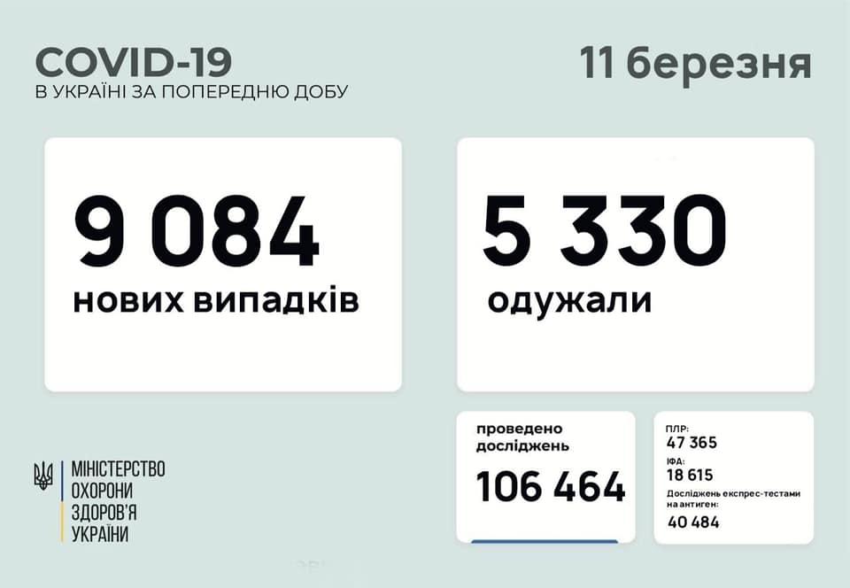 Коронавірус в Україні сьогодні: статистика на 11 березня