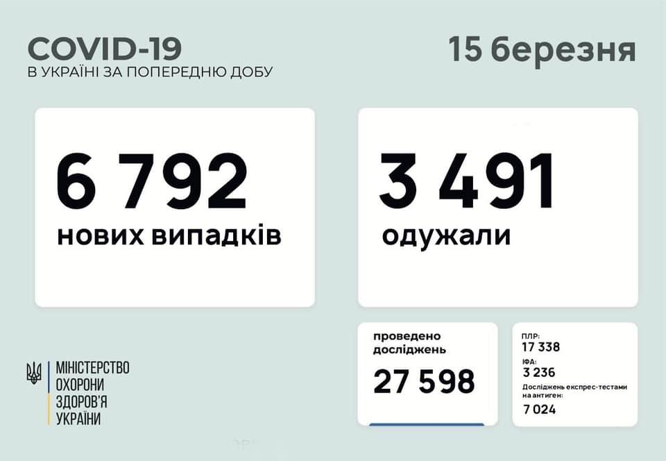 Оприлюднено оновлену статистику по COVID-19 в Україні