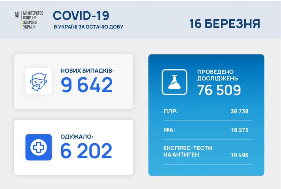 Понад 9,6 тисяч українців за добу захворіли на коронавірус