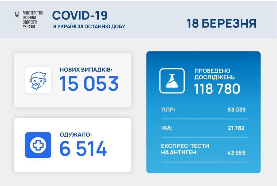 В Україні за добу зафіксовано найбільшу кількість хворих у 2021 році
