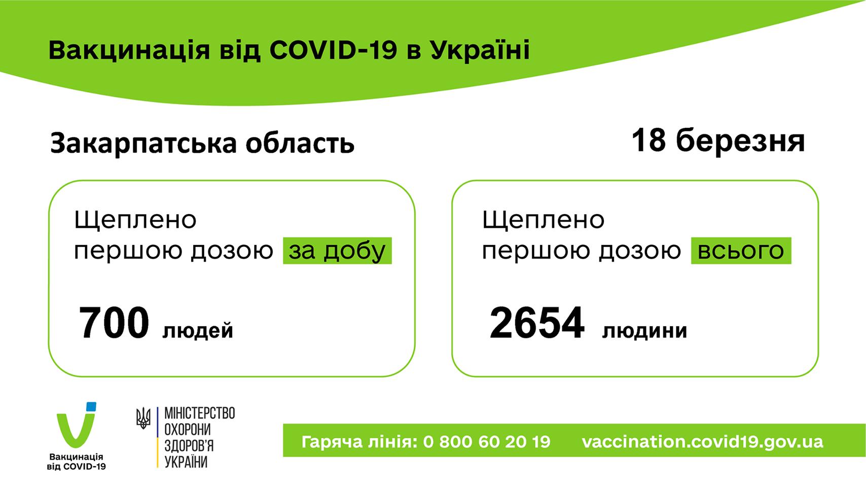 Скільки закарпатців вже отримали щеплення проти COVID-19